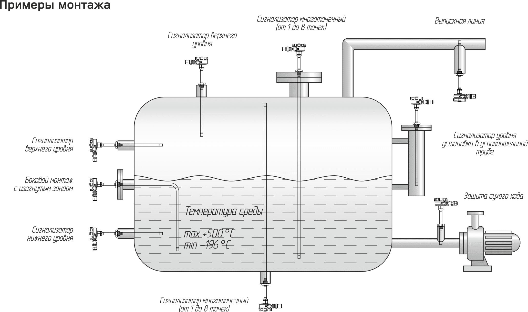 сигнализатор уровня жидкости цена