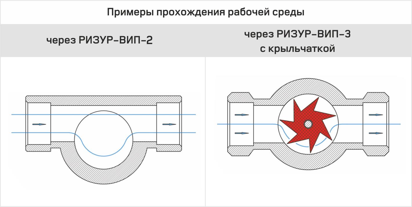 Визуальный индикатор (смотровой фонарь) потока РИЗУР-ВИП-3