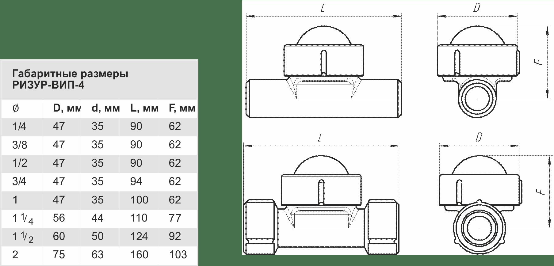 Габаритные размеры РИЗУР-ВИП-4
