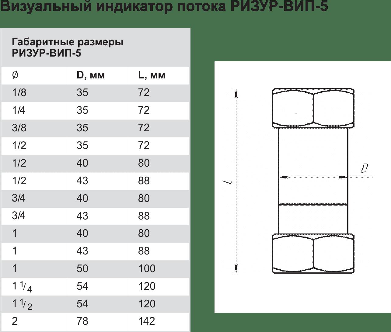Габаритные размеры РИЗУР-ВИП-5